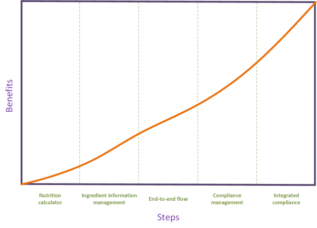 Formulation Management Maturity Model